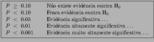 \fbox{\begin{tabular}{ll} $P~\ge~0.10$\ ~ & ~ Não existe evidência contra H$_0$\... ...~<~0.001$\ ~ & ~ Evidência muito altamente significativa $\ldots$ \end{tabular}}