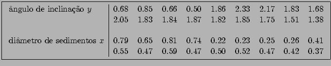 \fbox{\begin{tabular}{l\vert rrrrrrrrr} \par ângulo de inclinação $y$\ & 0.68 &0... ...0.41\\ & 0.55 &0.47& 0.59& 0.47& 0.50& 0.52& 0.47 &0.42& 0.37 \end{tabular}}