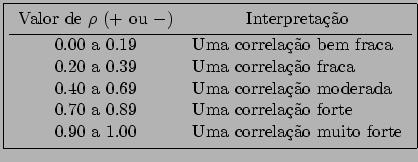\fbox{\begin{tabular}{cl} Valor de $\rho$\ ($+$\ ou $-$) & \multicolumn{1}{c}{In... ...Uma correlação forte \\ 0.90 a 1.00 & Uma correlação muito forte \end{tabular}}