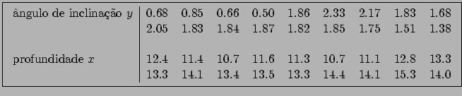 \fbox{\begin{tabular}{l\vert rrrrrrrrr} \par ângulo de inclinação $y$\ & 0.68 &0... ...12.8&13.3 \\ &13.3&14.1&13.4&13.5&13.3&14.4&14.1&15.3&14.0 \par \end{tabular}}