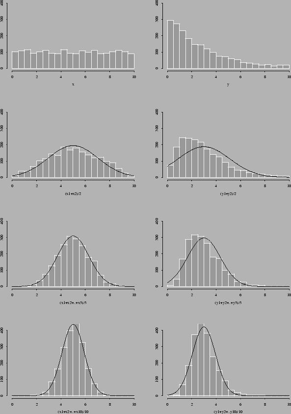 \includegraphics[width=14cm]{pics/clt.ps}